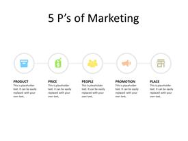 5 Ps of Marketing concept