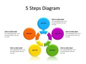 5 steps in circle