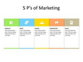 5Ps of marketing in sequence