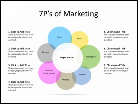 7 P's of Marketing Diagram