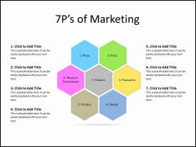 7 P's of Marketing Hexagon Diagram