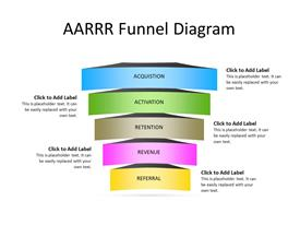 AARRR funnel diagram