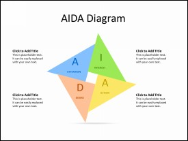 AIDA Marketing Diagram