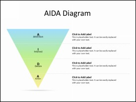 AIDA Marketing Pyramid Diagram