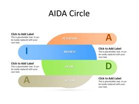 Four Parts of a Circle as AIDA