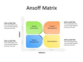 Four Quadrants of Ansoff Matrix