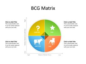 BCG Matrix  to plan Strategic Growth