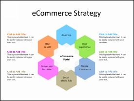 An eCommerce Strategy Concept
