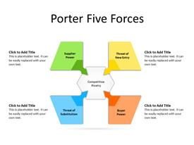 Porter five forces framework