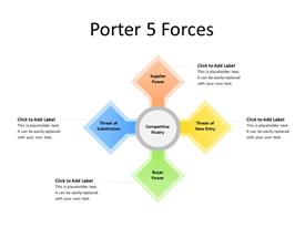 Porter five forces analysis