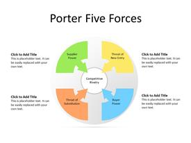 Porter Analysis in circular form
