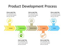 Product development process with 5 steps