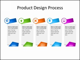 5 Steps of Product Design Process