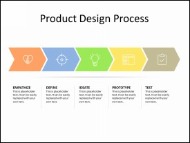 Product Design Process in 5 Chevrons