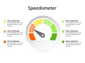 Speedometer concept for performance measurement