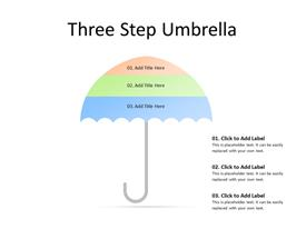 Three steps of an umbrella