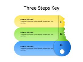 Key concept divided into three stages