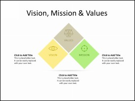 3 Blocks as Vision, Mission and Values
